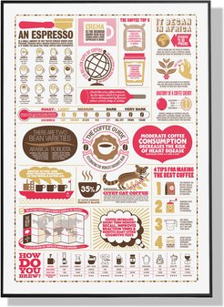 The Coffee Guide A2 Print